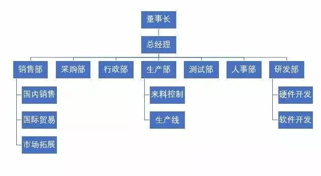 用PPT制作公司组织架构图